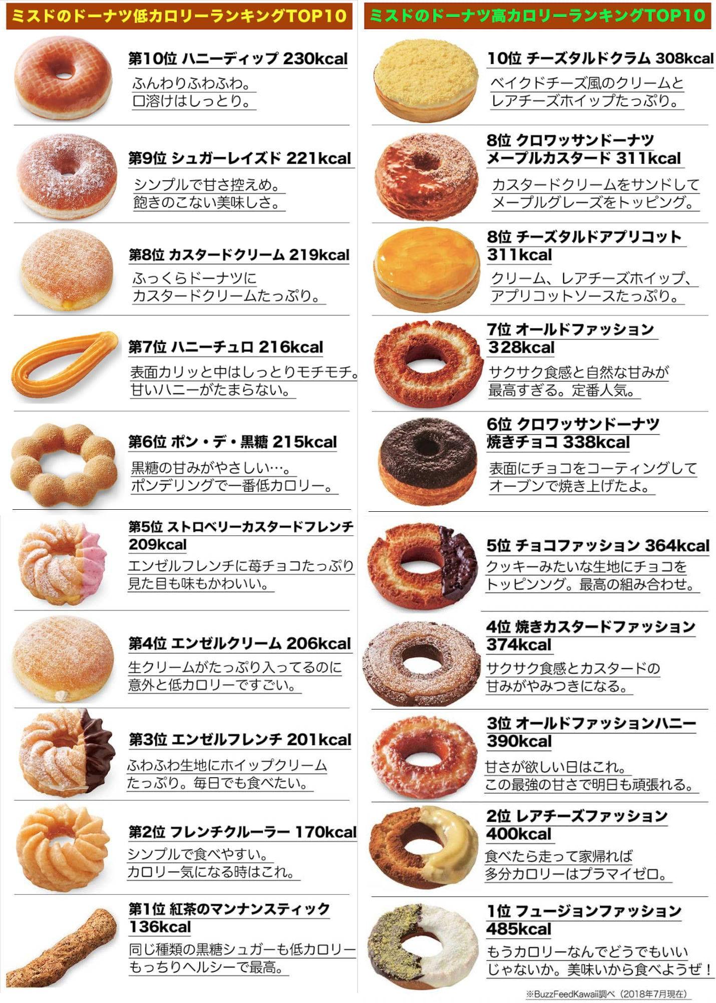 【画像】おいしいドーナツのカロリー表がこちら🍩🍩🍩