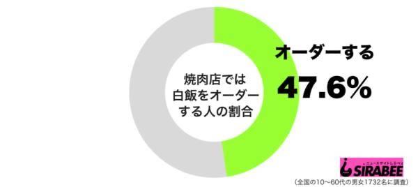 【悲報】焼肉、47%が白飯を注文していた