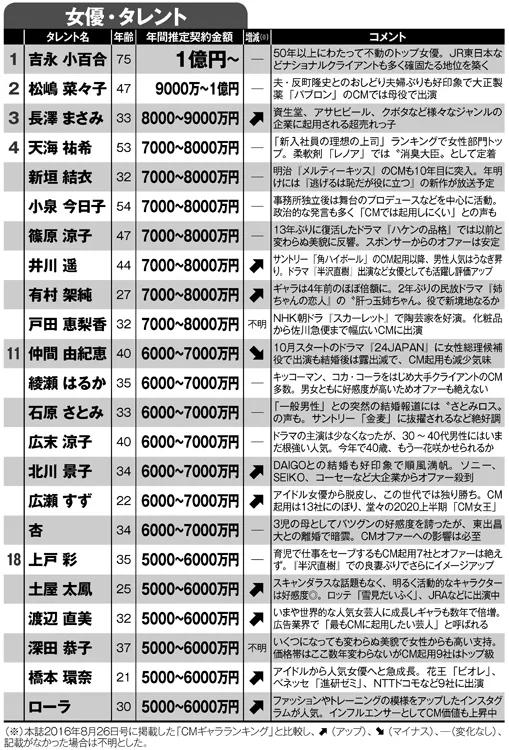 【朗報】広瀬すずちゃん(22)の去年の年収、CM出演だけで驚異の7億超えwww