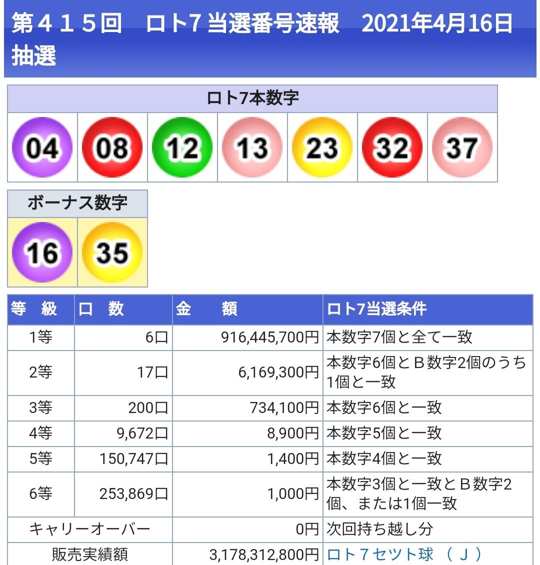 【速報】ロト7で、日本の宝くじ史上最高額の1等55億円が出てしまう!www