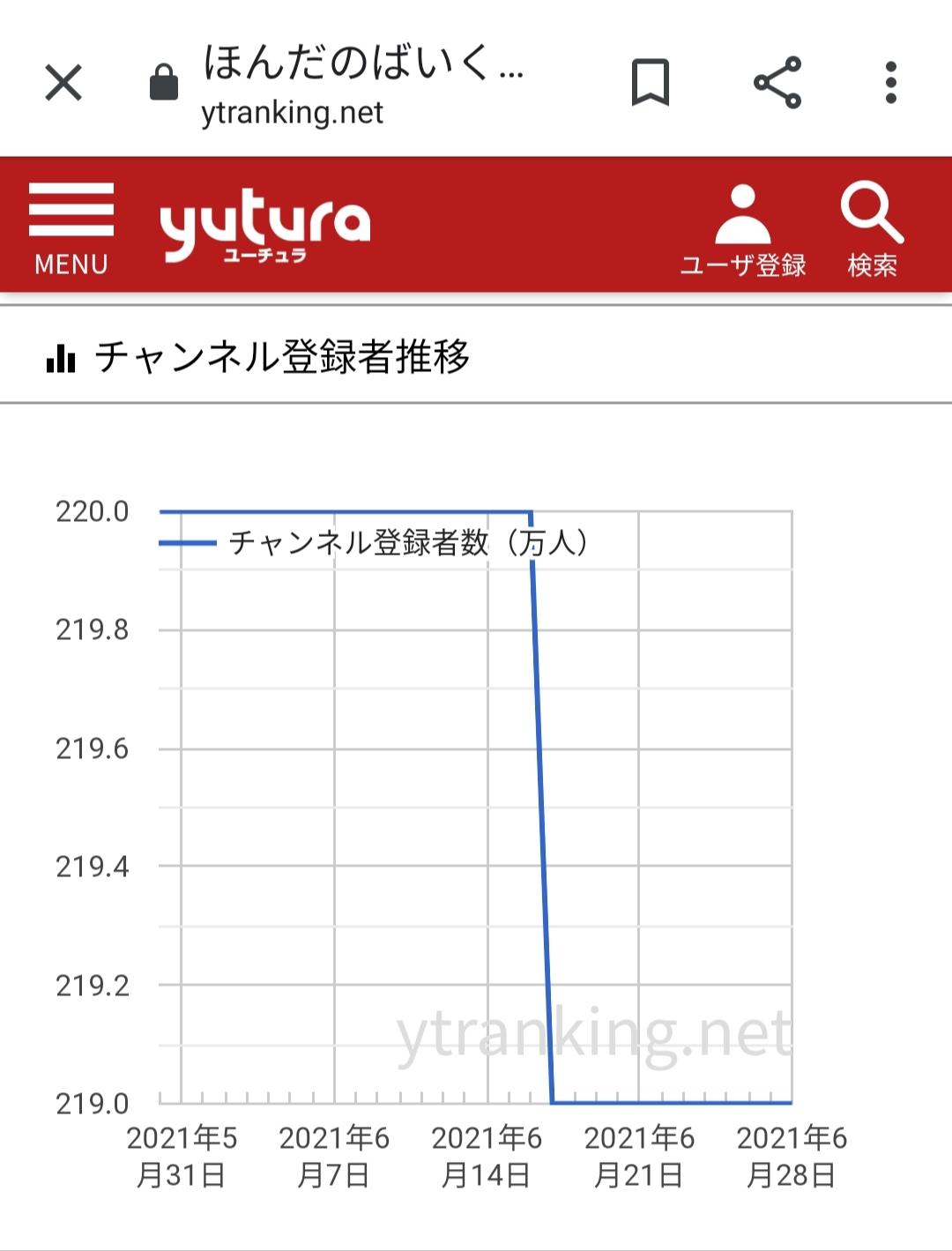 【悲報】本田翼のYouTubeチャンネル、登録者解除が相次ぐ