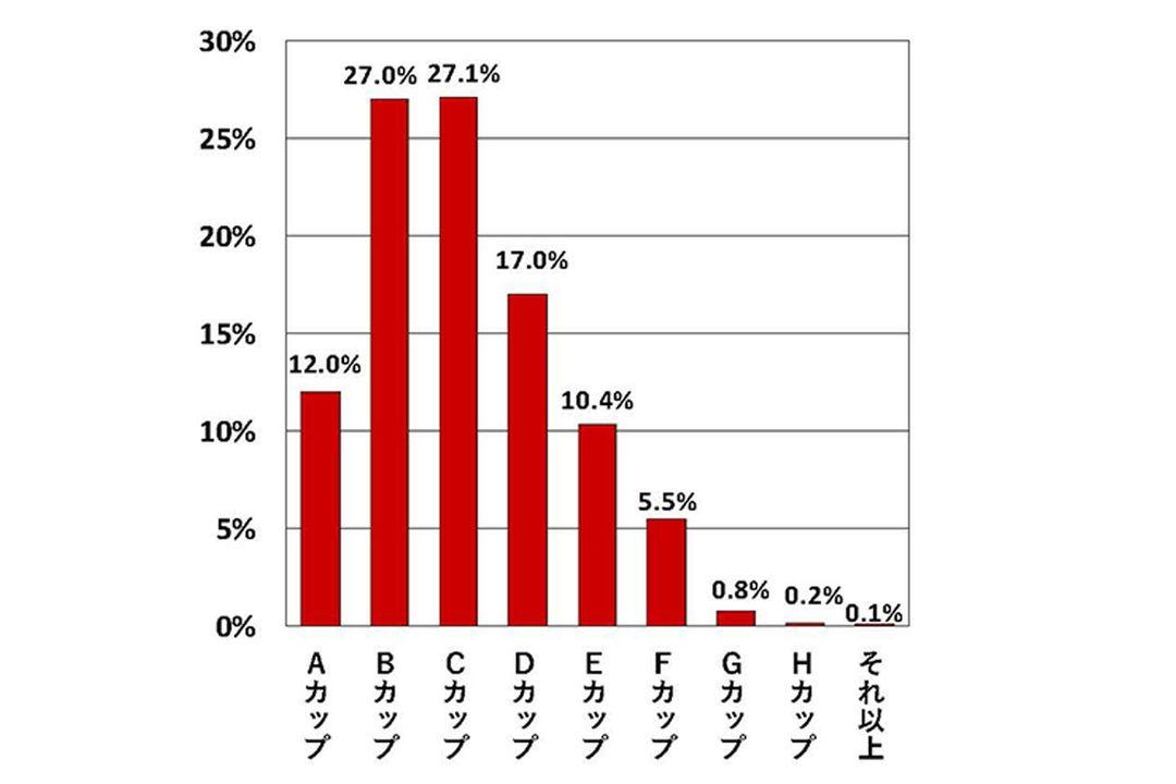 【悲報】バストがGカップ以上の女の割合、約1.1%しかない